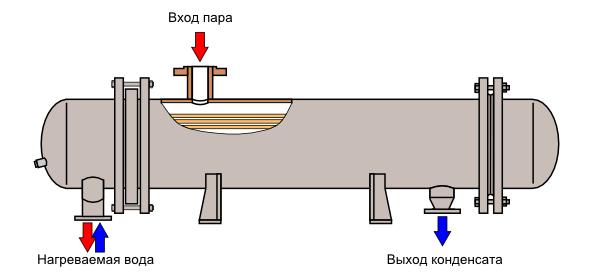 Теплообменник для подогрева воды паром Пластинчатый теплообменник Alfa Laval MX25-BFMS Сургут