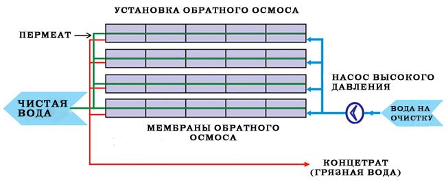 Обратный осмос принцип действия