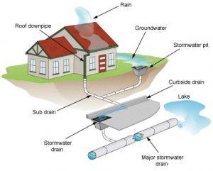 Отвод дождевых вод от дома