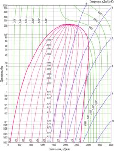 Диаграммы воды и водяного пара