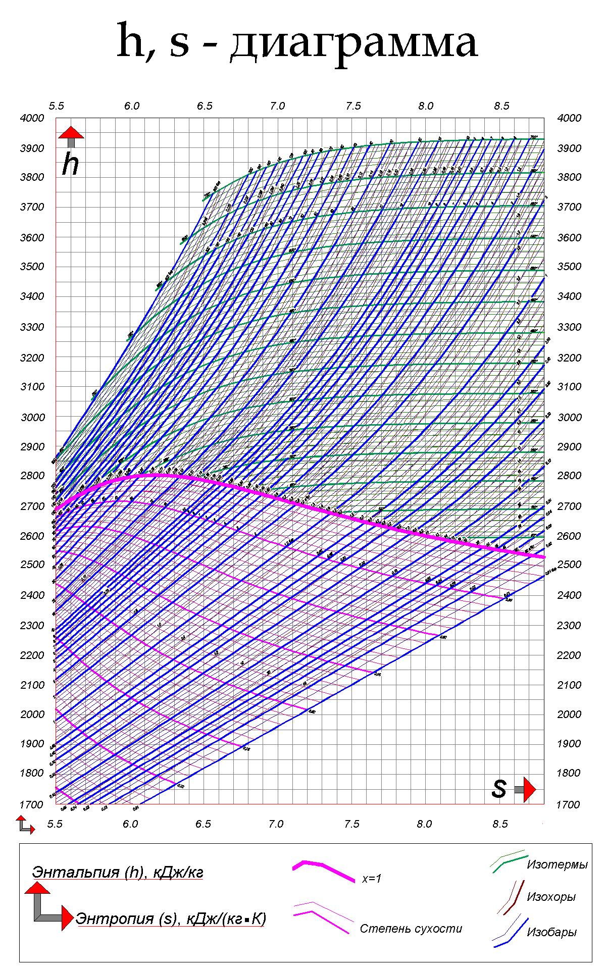 Диаграмма воды и водяного пара