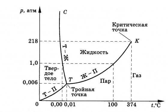 Диаграмма состояния вода пар