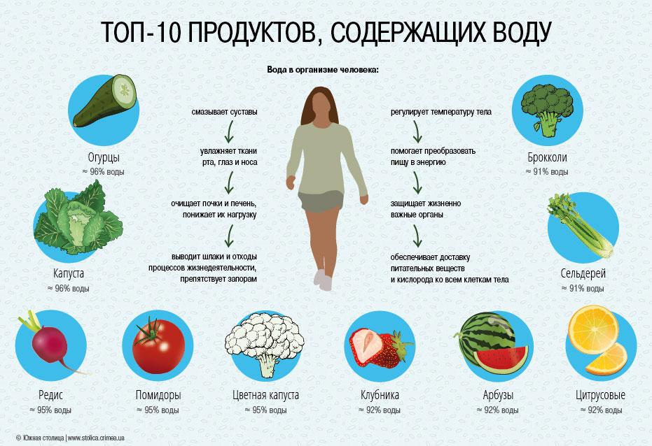 Активность воды в пищевых продуктах