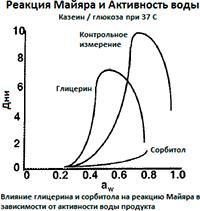 Определение активности воды