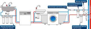 Какие фильтры для воды выбрать