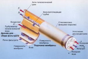 Мембранная фильтрация