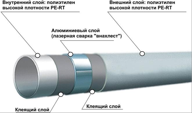 Металлопластиковые трубопроводы