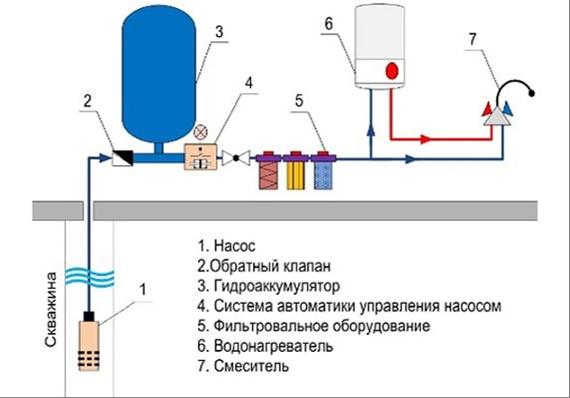 Схема системы водоснабжения из скважины