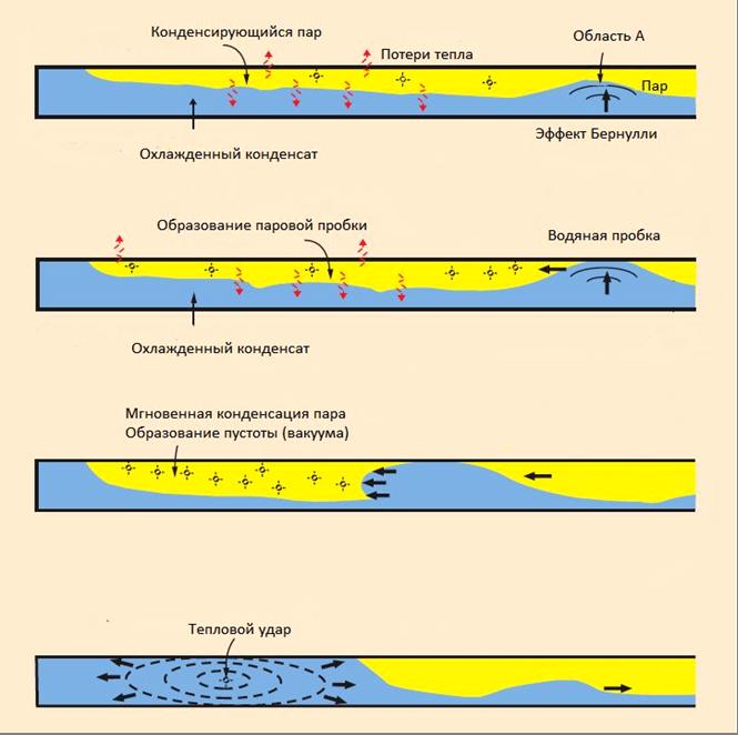 Меры устранения гидроударов
