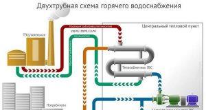 Горячее водоснабжение многоквартирного дома
