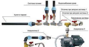Установка станции водоснабжения