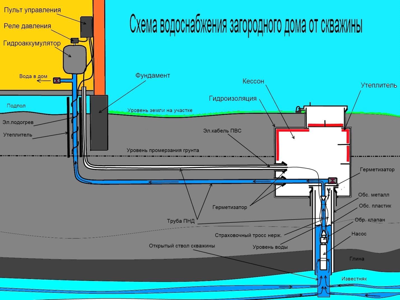Водоснабжение из скважины водонапорные башни