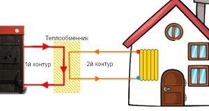 Закрытая система водоснабжения